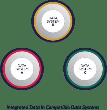 Data silo elimination