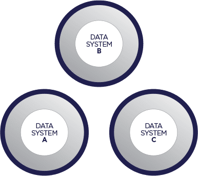 Data compatibility standards